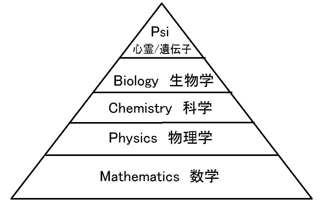 科学ピラミッド
